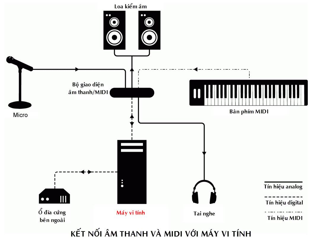 Audio & MIDI connections .jpg
